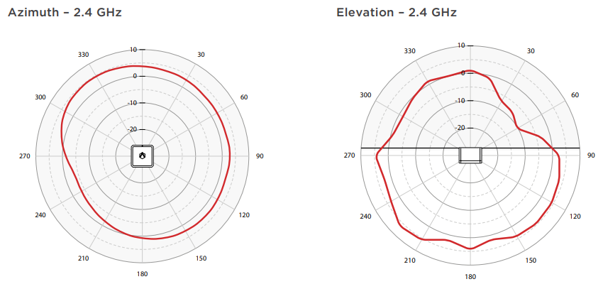 Azimuth and Elevation - 2.4 GHz