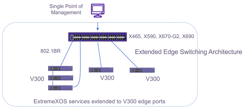 Figure 1: The V300 is the edge component of Extreme's Extended Edge Switching solution