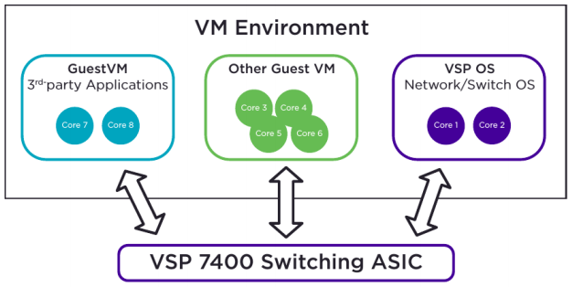 Figure 1: Extreme Insight Architecture on VSP7400 Series