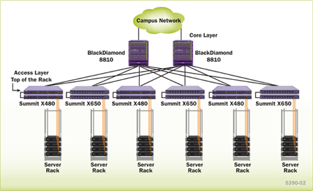 Top of the rack switch for servers in the enterprise data centers